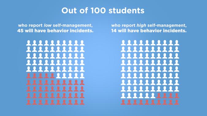 Self-Management and Behavior