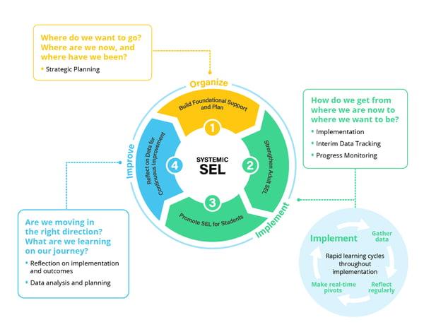 casel districtwide framework for SEL
