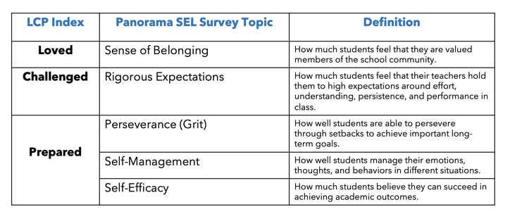 College Career Life Readiness Skills and SEL