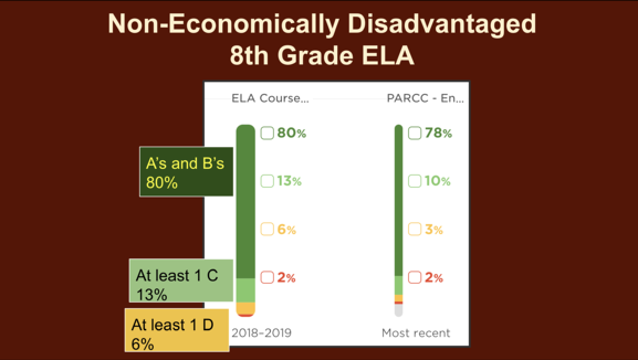 Comparison between ELA and PARCC scores of Non-Economically disadvantaged 8th Grade ELA students at MSD