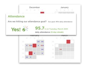 Student Attendance - Panorama Student Success