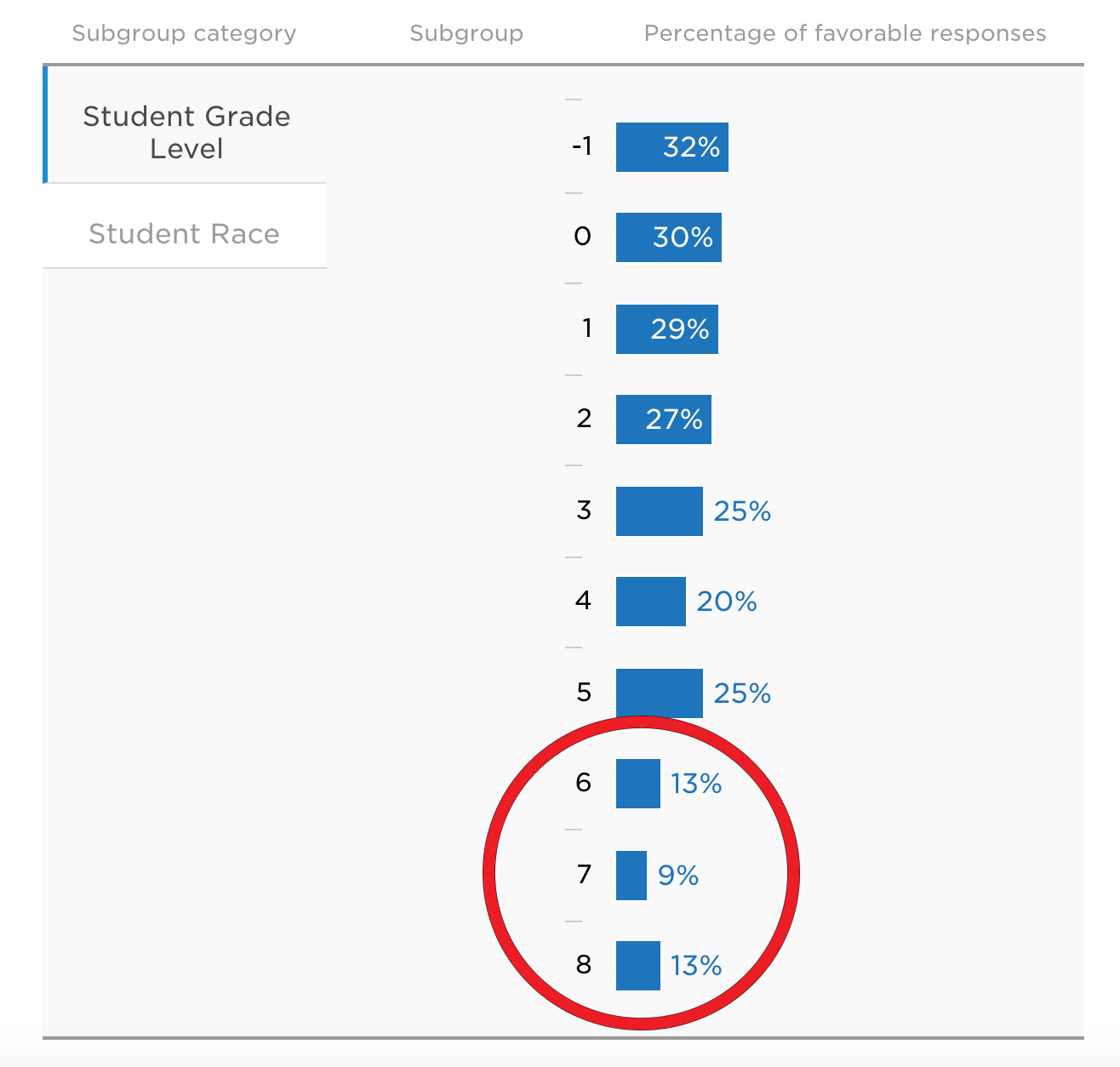 Charlotte County Family Engagement by Grade Level