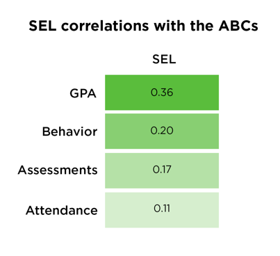 SEL Research