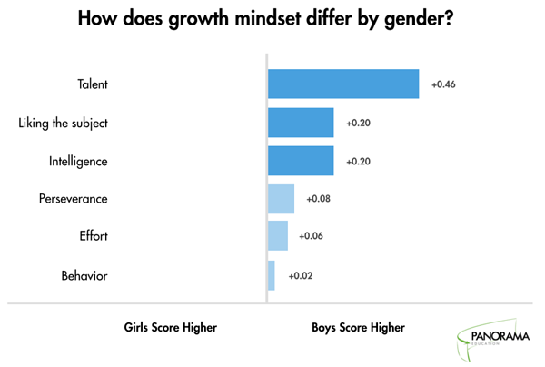 Growth mindset by gender