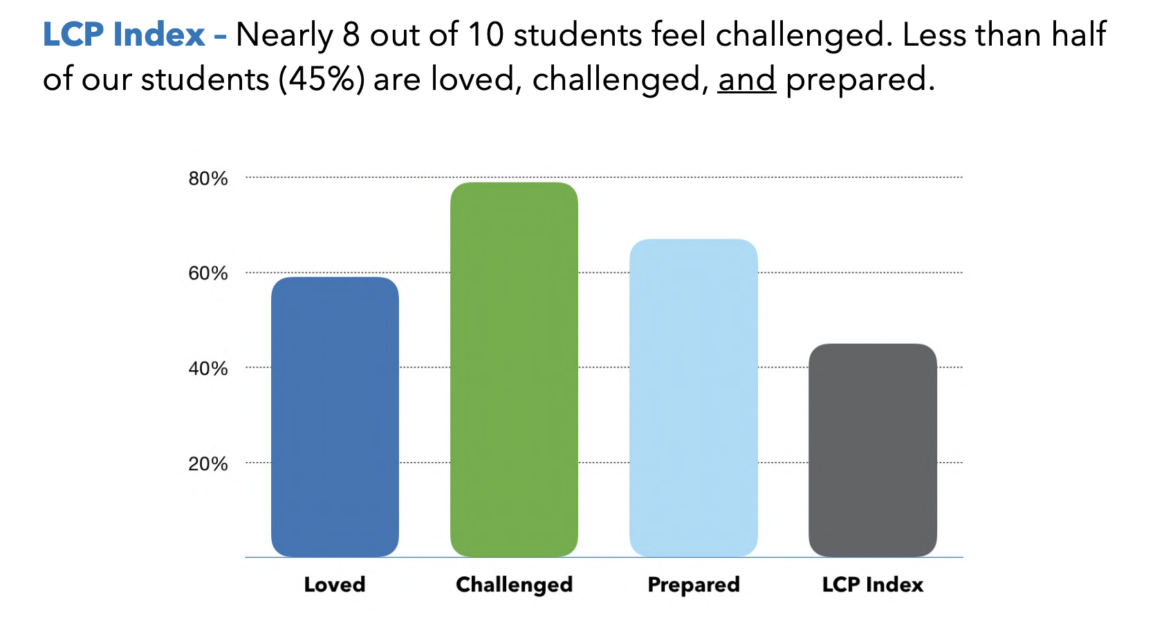 Loved, Challenged, Prepared Index DCPS