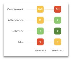Panorama Student Success Indicators