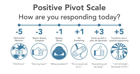 Positive Pivot Scale