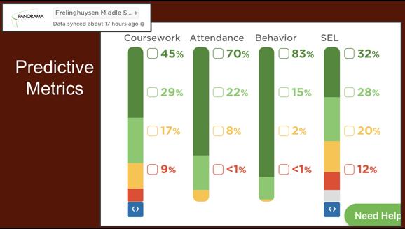 SEL predictive metrics MSD middle school