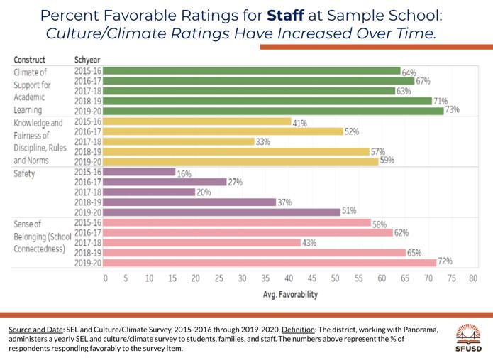 SFUSD Staff Data