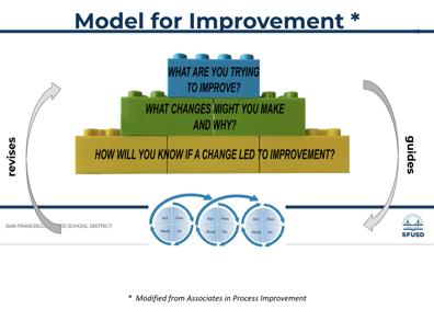 SFUSD model for improvement