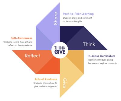 ThinkGive