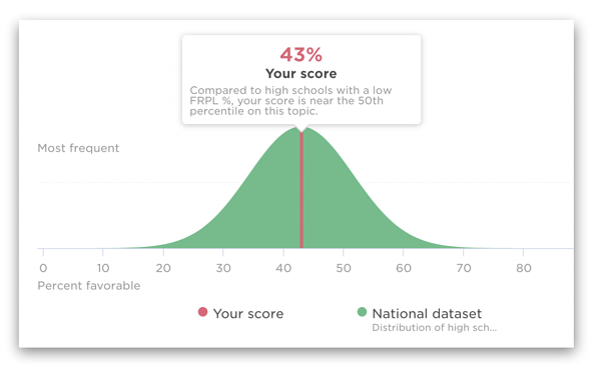 Sense of Belonging - Panorama Survey Data