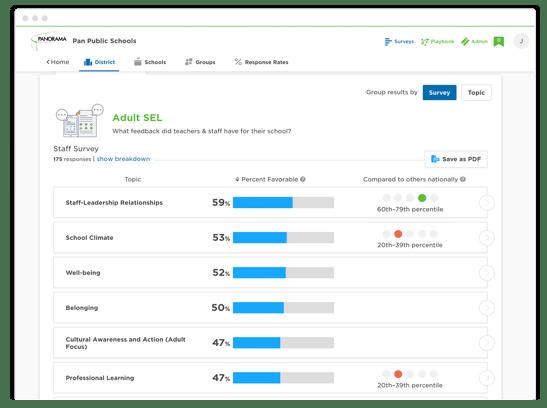 Panorama teacher and staff surveys
