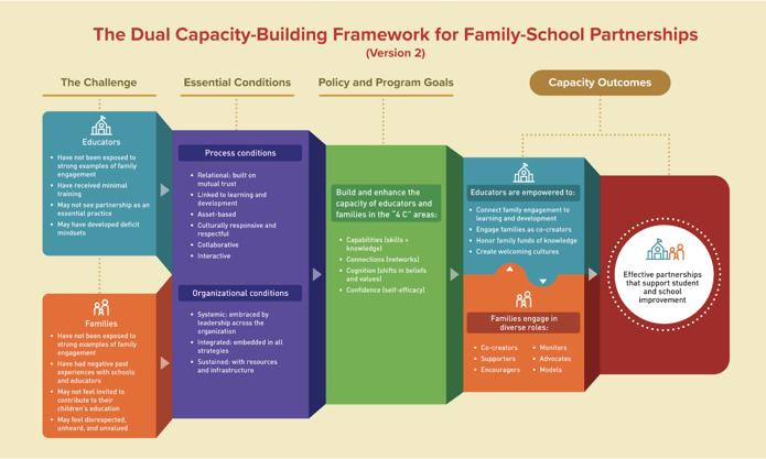 dual capacity building framework