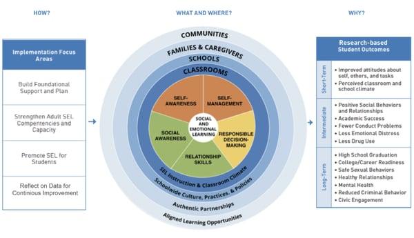 CASEL systemic SEL framework