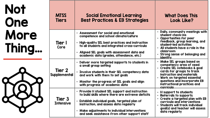 SEL and MTSS