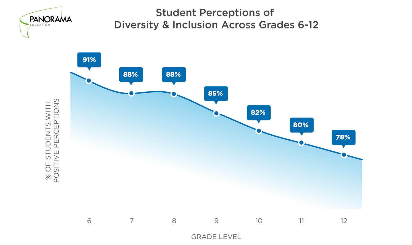 Student Perceptions Diversity and Inclusion Grades 6-12