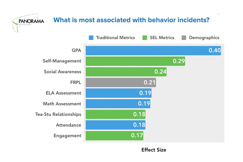 SEL and Behavior