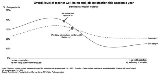 teacher wellness