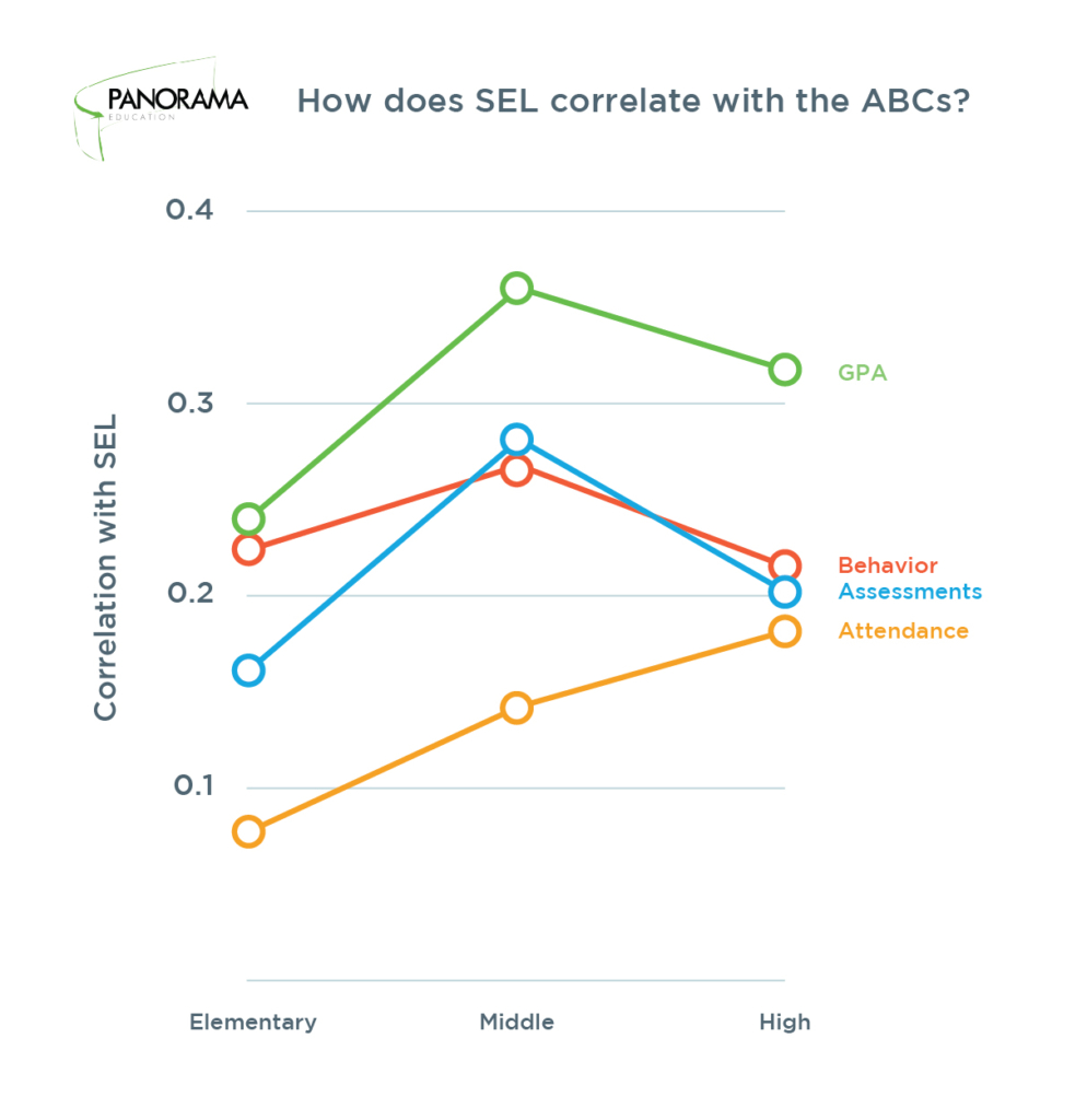 Are Stronger SEL Skills Linked to Better Attendance, Behavior, and Grades?