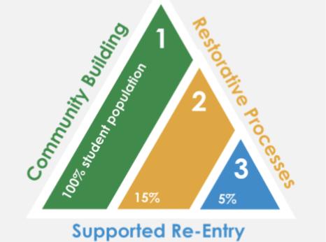 Restorative Practices-1-1